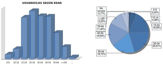 Datos del Centro Guadalinfo de Mengíbar en 2018. Perfiles de usuarios